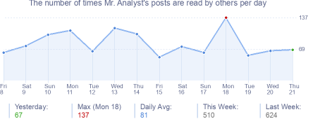 How many times Mr. Analyst's posts are read daily