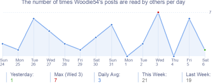How many times Woodie54's posts are read daily
