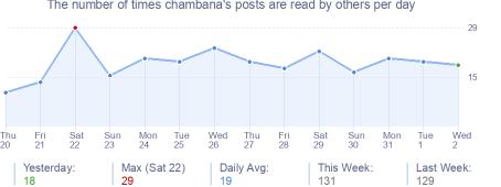 How many times chambana's posts are read daily