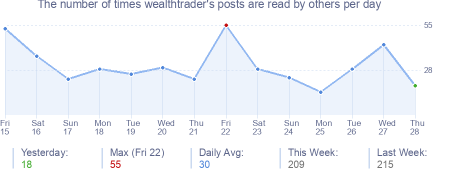 How many times wealthtrader's posts are read daily
