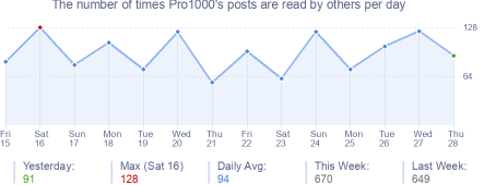 How many times Pro1000's posts are read daily