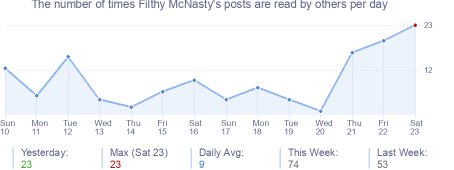How many times Filthy McNasty's posts are read daily