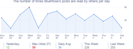 How many times BlueRose's posts are read daily
