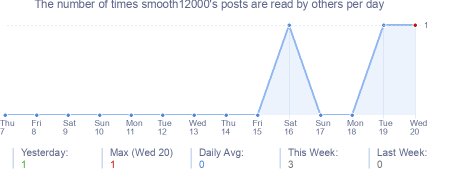 How many times smooth12000's posts are read daily