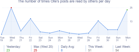 How many times Olle's posts are read daily