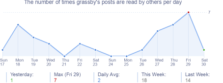 How many times grassby's posts are read daily
