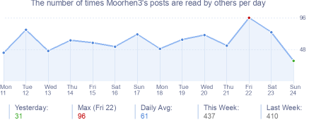 How many times Moorhen3's posts are read daily