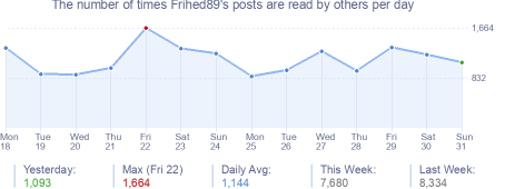 How many times Frihed89's posts are read daily