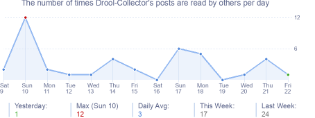 How many times Drool-Collector's posts are read daily
