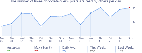 How many times chocolatelover's posts are read daily