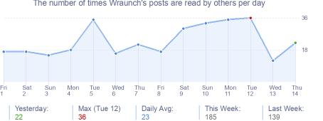 How many times Wraunch's posts are read daily