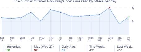 How many times Grawburg's posts are read daily