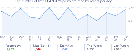 How many times P47P47's posts are read daily