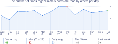 How many times ragdolls4me's posts are read daily