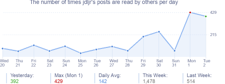 How many times jdljr's posts are read daily
