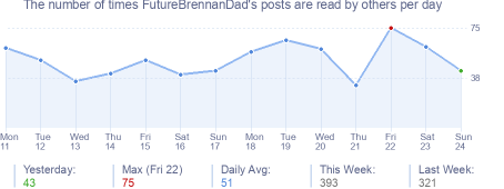 How many times FutureBrennanDad's posts are read daily