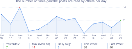 How many times gawells's posts are read daily