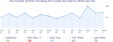 How many times RunawayJim's posts are read daily