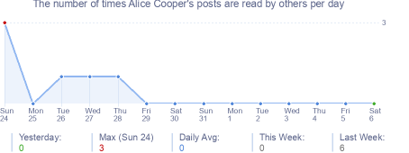 How many times Alice Cooper's posts are read daily