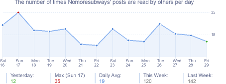 How many times Nomoresubways's posts are read daily
