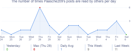 How many times Paasche209's posts are read daily