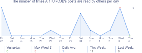 How many times ARTUROJB's posts are read daily