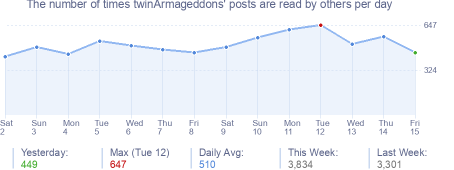 How many times twinArmageddons's posts are read daily