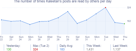 How many times Kaleetan's posts are read daily