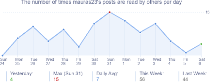 How many times mauras23's posts are read daily
