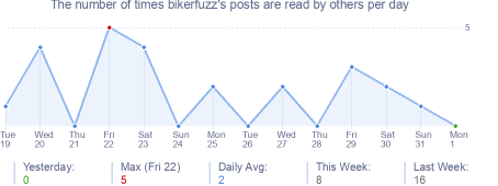 How many times bikerfuzz's posts are read daily
