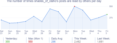 How many times shades_of_idaho's posts are read daily