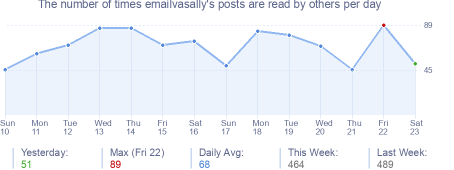 How many times emailvasally's posts are read daily