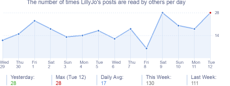 How many times LillyJo's posts are read daily