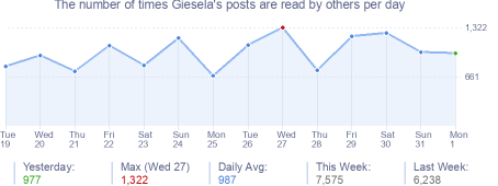 How many times Giesela's posts are read daily