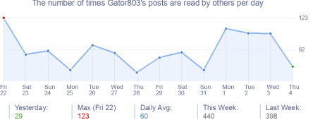 How many times Gator803's posts are read daily