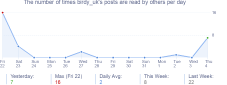 How many times birdy_uk's posts are read daily