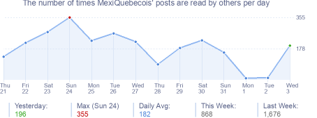 How many times MexiQuebecois's posts are read daily