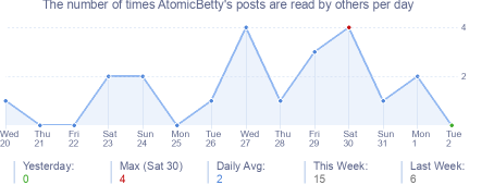 How many times AtomicBetty's posts are read daily