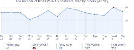 How many times yolli71's posts are read daily