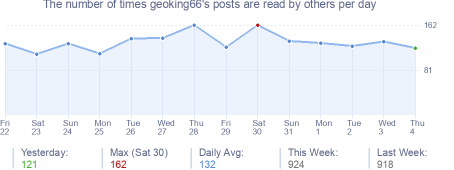 How many times geoking66's posts are read daily