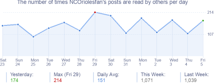 How many times NCOriolesfan's posts are read daily