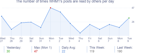 How many times WHM1's posts are read daily