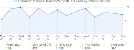How many times Jillaceae's posts are read daily