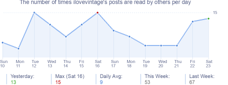 How many times ilovevintage's posts are read daily