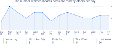 How many times iheart's posts are read daily