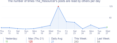 How many times The_Resourcer's posts are read daily
