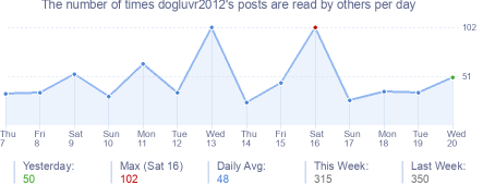 How many times dogluvr2012's posts are read daily