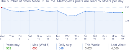 How many times Made_it_To_the_Metroplex's posts are read daily