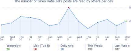 How many times KatieGal's posts are read daily