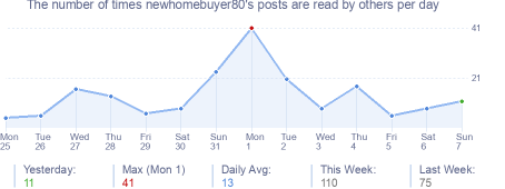 How many times newhomebuyer80's posts are read daily